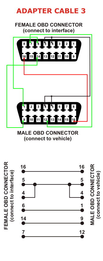 obd ii code reader for 500e